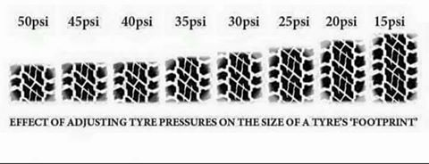 A 4WD tyre pressure chart with psi and tyre footprints.